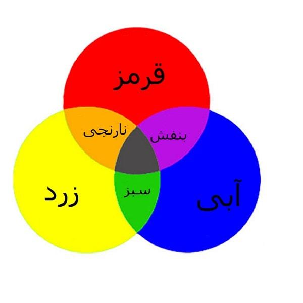 ترکیب رنگ ها در کتار هم